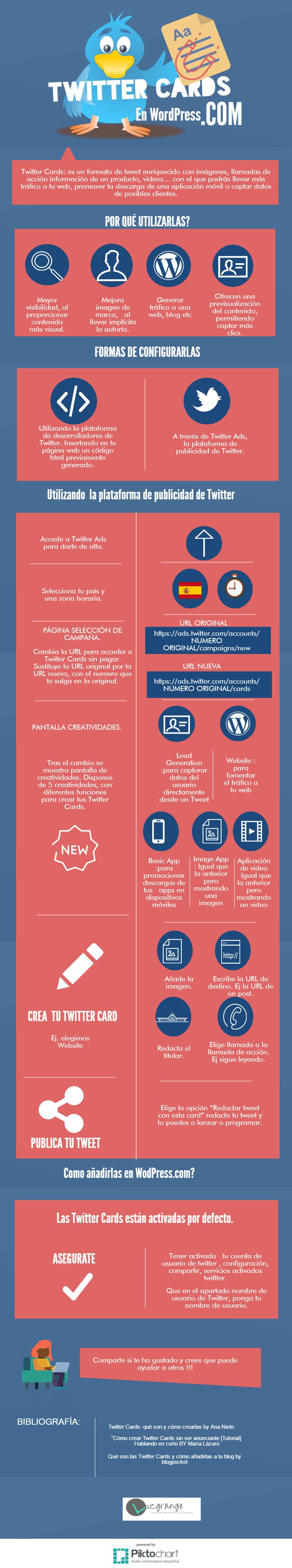 Twitter -Cards-Infografia-wordpress.com
